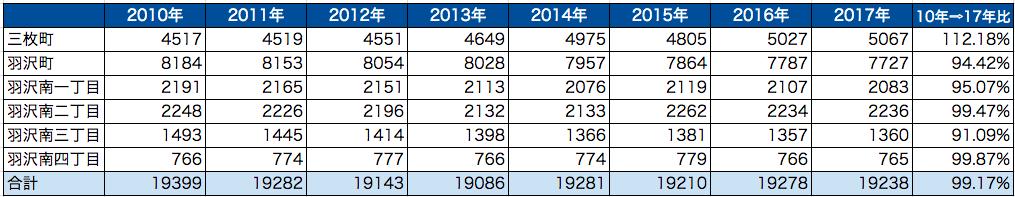 羽沢横浜国大駅の周辺の人口動態について(2017年)