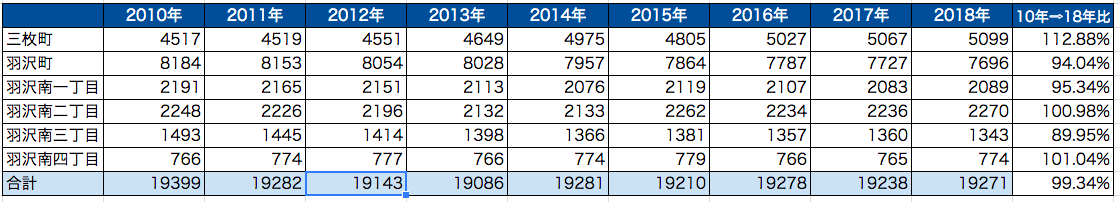 羽沢横浜国大駅の周辺の人口動態について(2018年)