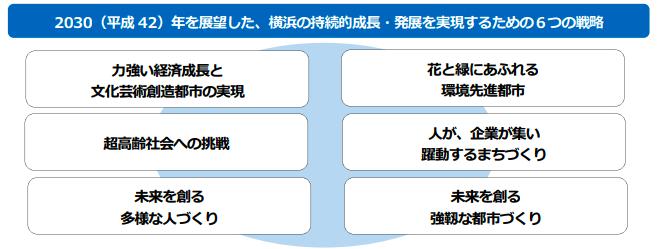 横浜市中期計画