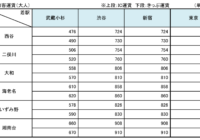 相鉄・JR直通線の運賃について
