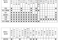 「相鉄・JR直通線」運転開始によるダイヤ改正