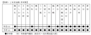 相鉄・JR直通線 ダイヤ