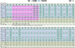 相鉄・JR直通線ダイヤ