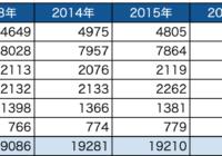 羽沢横浜国大駅の周辺の人口動態について(2019年)